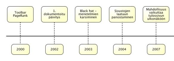 hakukone algoritmit kuva